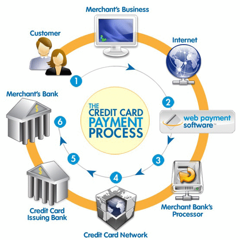 CARDNETPAY - Credit Card Payment systems, Merchant Account in USA